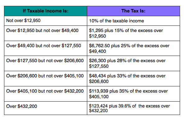 Image gallery income tax table for 08 tax table