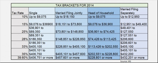 2014 Federal Tax Rates and IRS Tax Brackets - IRS Refund Schedule