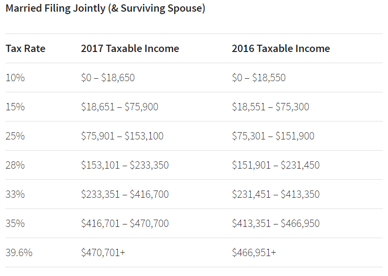 2017 Tax Tables Married Filing Jointly IRS Refund